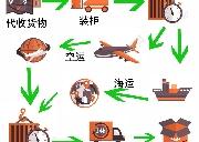 托运货物到加拿大的几种运输方式